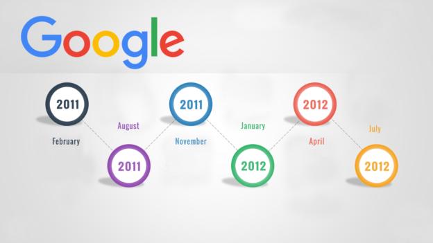 Google Algorithm Timeline